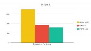 HHVM-PHP7-Drupal-8